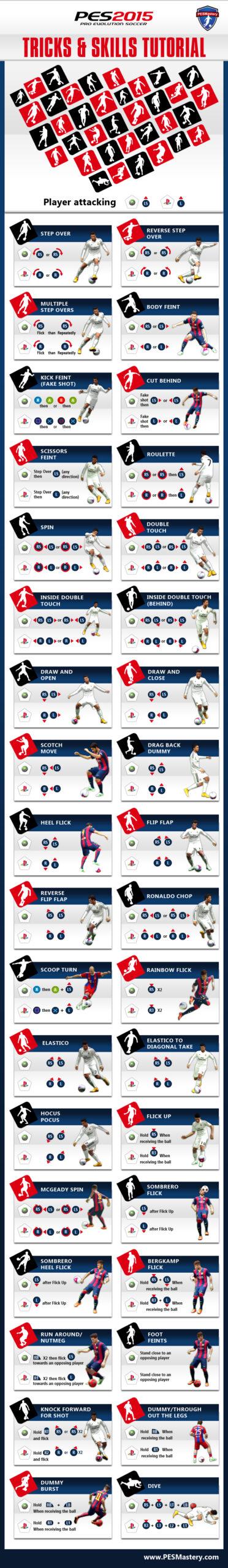 pesmastery pes 2015 all dribbling tricks skills moves feints infographics